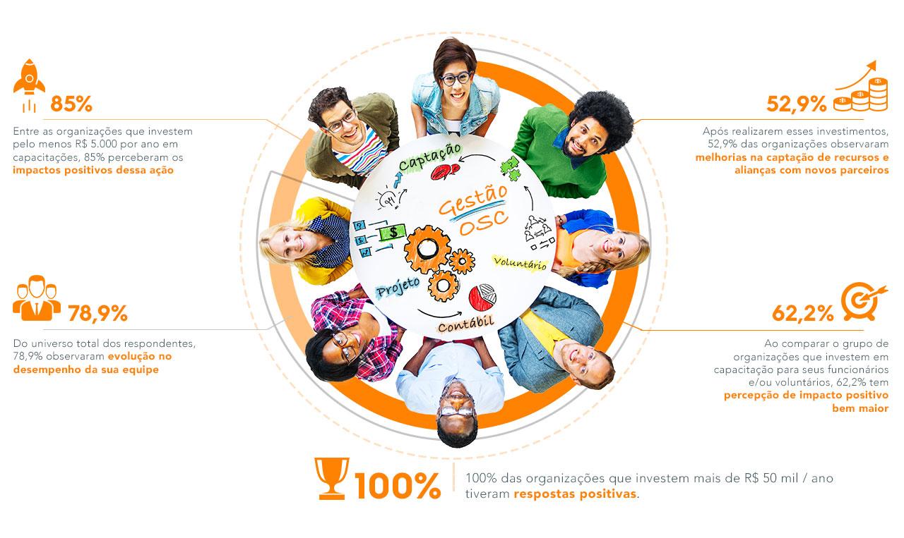 Pesquisa da Rede Filantropia